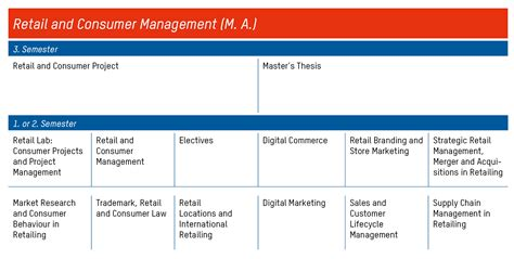 Retail Mba Syllabus by Retail And Consumer Management M A
