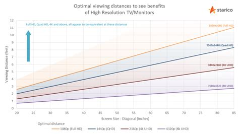 Tv Distance From by Tv Monitor Viewing Distance Calculator Starico