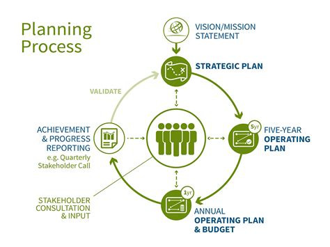 your best year a 5 step plan for achieving your most important goals books icann planning process icann