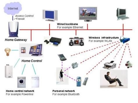 home automation networking through home electronic system