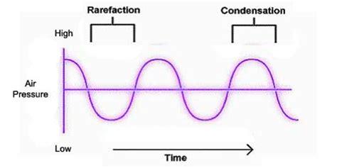 wave pattern definition physics of sound waveforms interference patterns