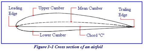 cross section of airplane wing wing design conventional airfoils and laminar flow airfoils