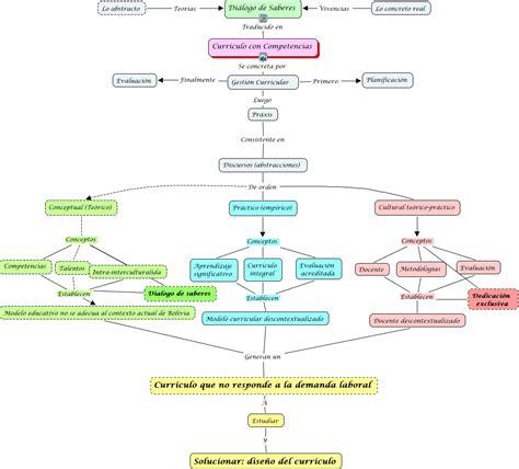 Mapa Conceptual Sobre El Modelo Curricular De Ralph Mapa Conceptual Mo 204 Dulo Ii