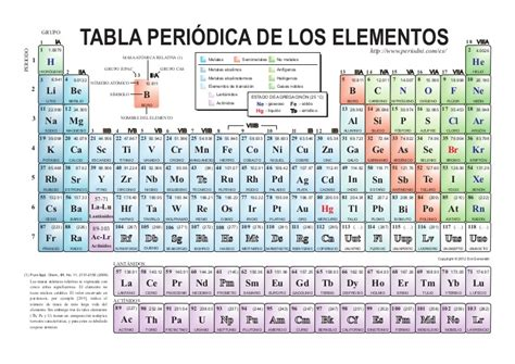 tabla valuacion de automotores actualizada tabla periodica color
