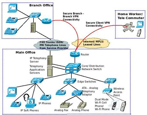 network ip what is a converged ip network excitingip