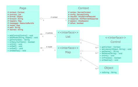 block diagram uml wiring diagram with description