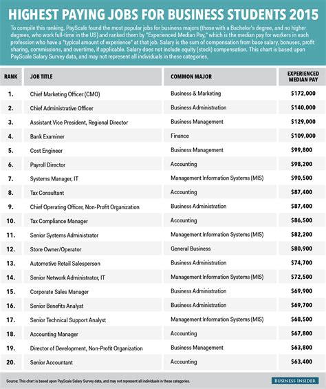 the 5 highest paying degrees of 2015 usa today college the 20 highest paying jobs for business majors business