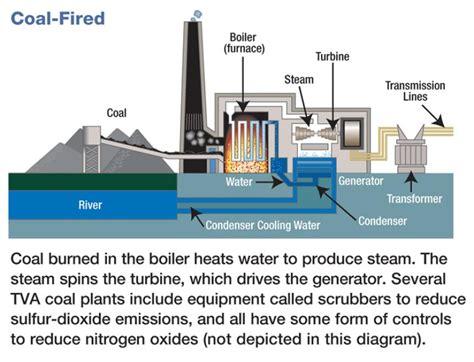 diagram of coal social studies resources tellico dam