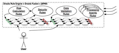 rule engine pattern c inception the anti pattern jbpm5 drools salaboy