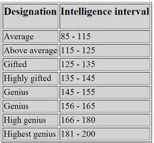 Related pictures iq score test chart