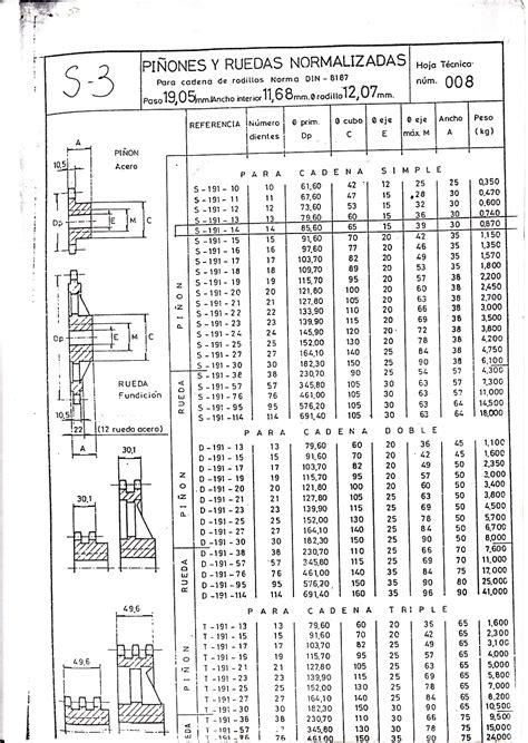 catarinas y cadenas normas transmisi 243 n por cadenas