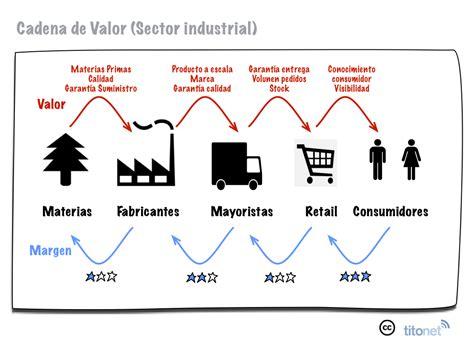 cadena de valor sector industrial desintermediaci 243 n digital i relaci 243 n valor margen