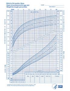 growing chart cdc head circumference growth chart quotes