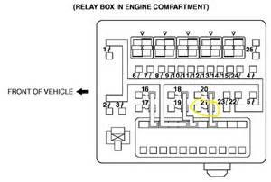 95 mitsubishi eclipse fuse location get free image about wiring diagram