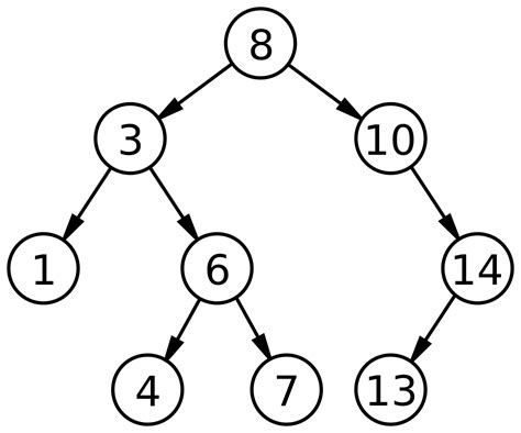 Search Tree File Binary Search Tree Svg Wikimedia Commons
