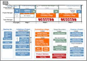 Project Closure Report Template the prince2 174 timeline productmap mp
