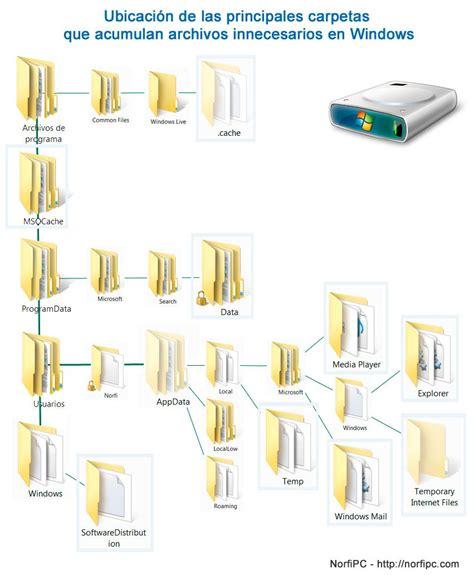 archivos temporales de imagenes ubicacion y rutas de carpetas con archivos innecesarios en