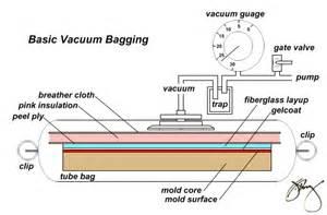 vaccum bagging basic vacuum bagging