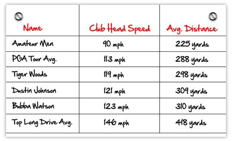 golf swing speed chart for golf club fitting golf swing speed average pictures to pin on pinterest