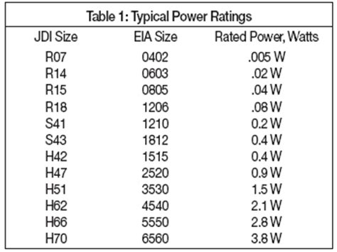 typical resistor power rating ac power computations for dc caps johanson dielectrics