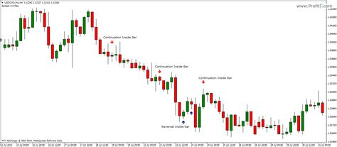 inside bar price action pattern definition how to trade inside bar price action pattern definition how to trade