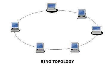 ring network topology diagram syazwani light watashiwa s l