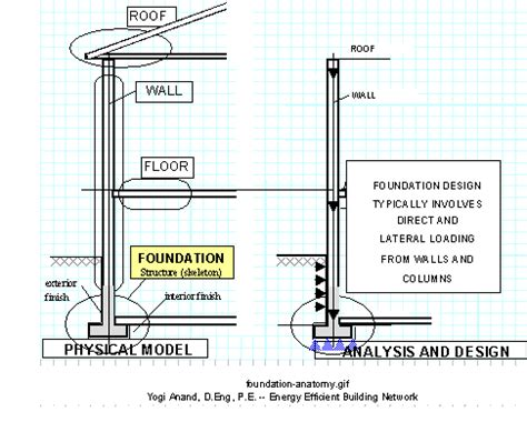 design criteria of well foundation foundation anatomy