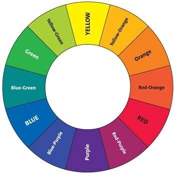what colors make looking at the colour wheel it looks like mixing green and orange paint should make yellow why
