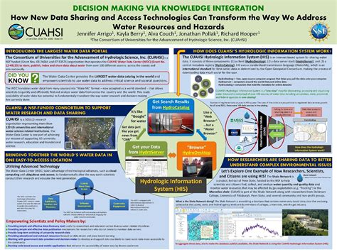 Science Research Poster Template by 11 Best Photos Of Science Research Conference Poster