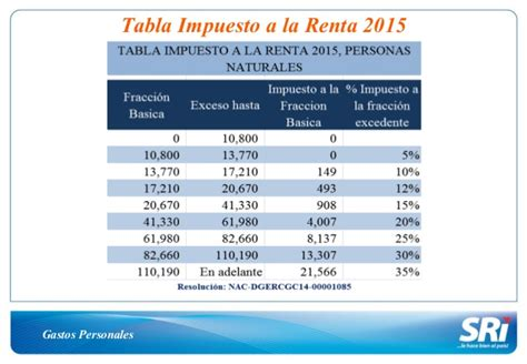 maximo deducible de impuestos 2015 ecuador tabla de gastos personales 2015 tabla de impuesto a la