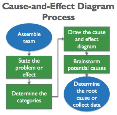 how to use a cause and effect diagram generating value by using a cause and effect diagram