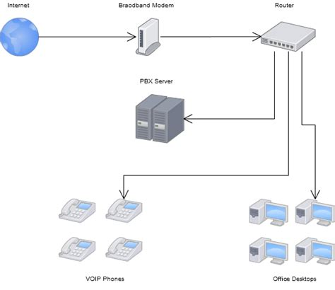 layout of telephone network setting up a small office or home office voip system with