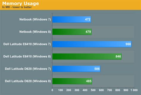 lower ram usage windows 7 boot time and memory usage in depth with the windows 8