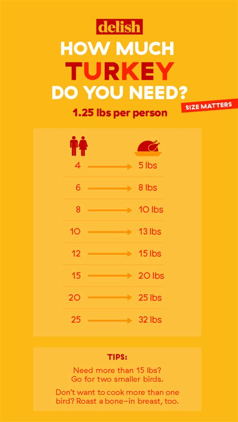 how long do i cook a 6 pound chic how much turkey per person thanksgiving chart how big of a turkey do i need