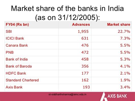 axis bank market axis bank i m c siddharth