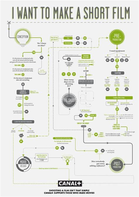 graphic flow chart 19 best flowchart infographics images on