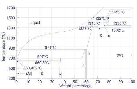 tungsten phase diagram material properties semitracks
