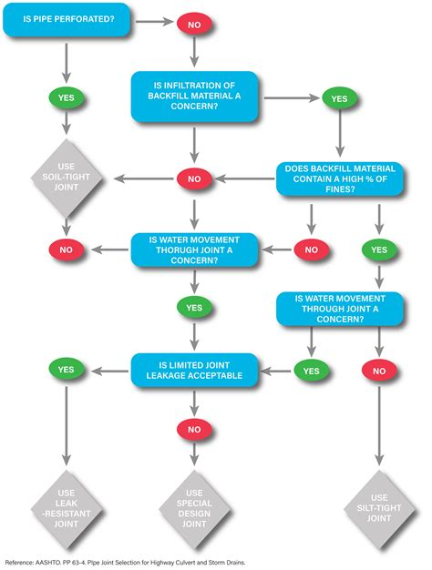 types of flowcharts flowchart types and flowchart uses best free home