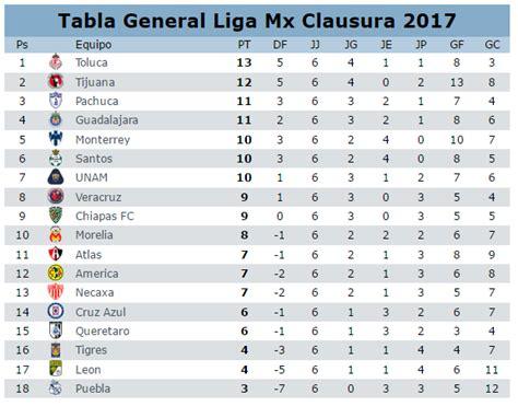 tabla general liga mx 2017 torneo clausura 2017 liga mx