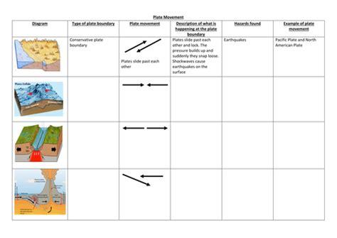 Plate Boundaries Worksheet by Plate Boundaries Worksheet Lesupercoin Printables Worksheets
