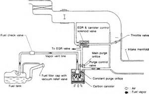 Fuel System Fault Nissan Altima Repair Guides Emission Controls Evaporative Emission