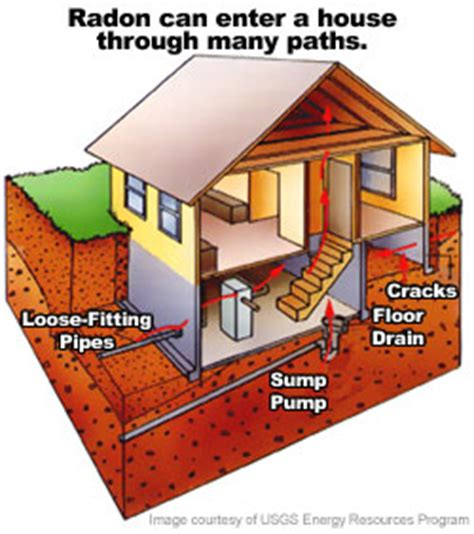 epa radon gas information