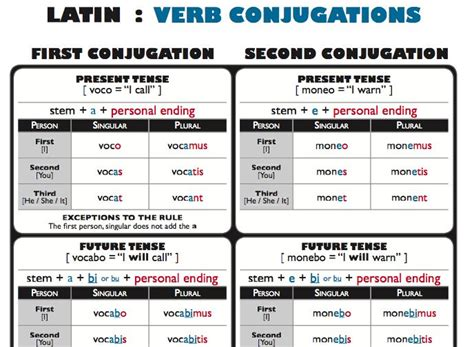 Verb Conjugation Table by Verb Conjugation Chart Search Lets Learn