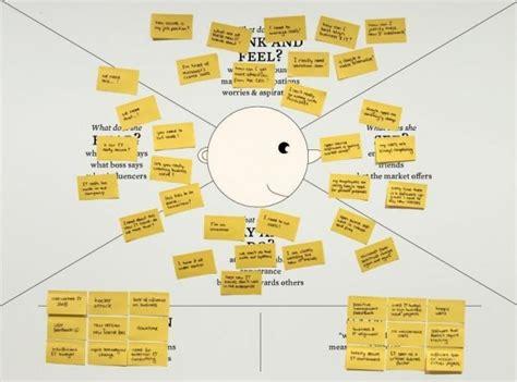 observer pattern adalah la carte d empathie pour mieux conna 238 tre ses clients