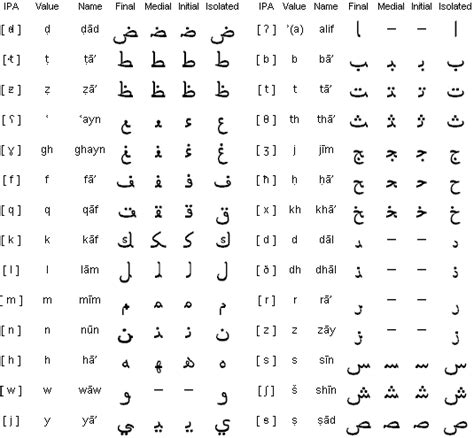 anthropology 1200 writing in arabic