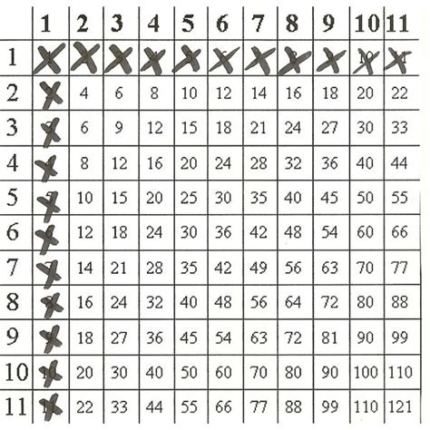 what pattern can you use to multiply a number teaching multiplication facts how to use multiplication