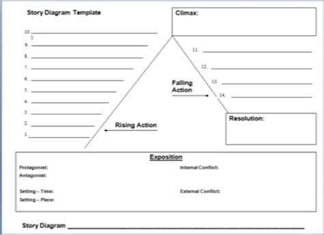 two kinds plot diagram a writer s wings a breakdown of plot diagrams