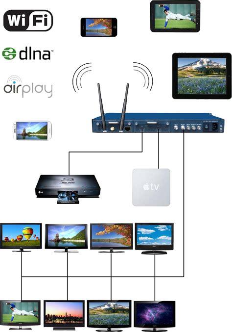 Wifi Hdmi hdmi to qam hdmi to asi modulator with wifi out