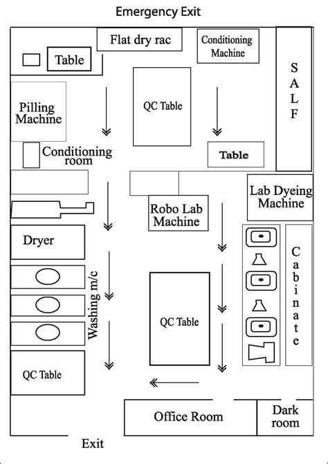 physics lab floor plan study on different laboratory equipments of a modern dye