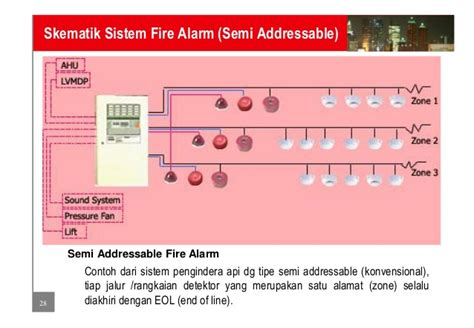 Alarm Gedung sistem pemadam api dan pengindera api